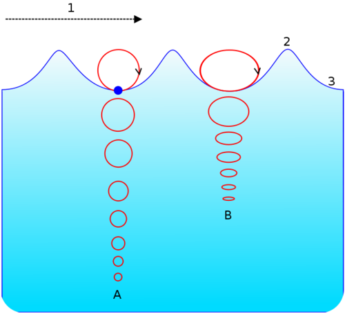 Diagram of how an ocean wave travels