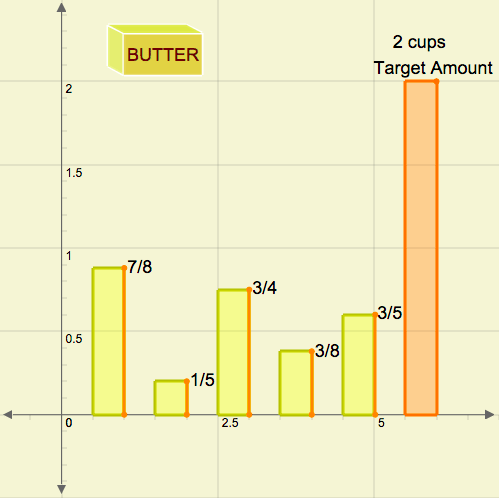 Addition of Rational Numbers: Baking with Butter