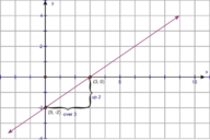 Double Line Graphs