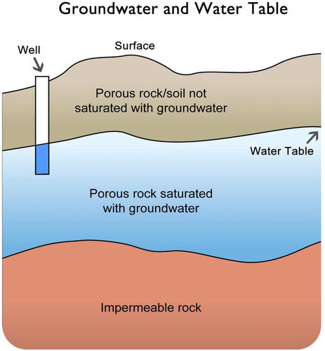 Groundwater is found beneath the solid surface notice that the water