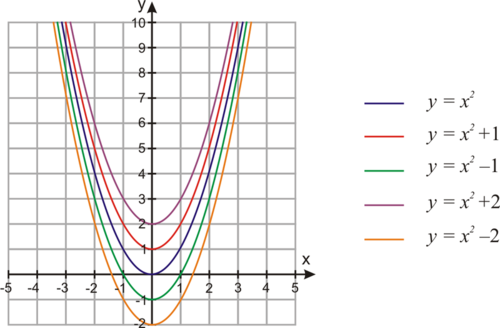 Vertical Shifts of Quadratic Functions