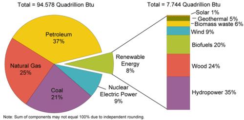 11 2 Non Renewable Energy Sources Environmental Biology