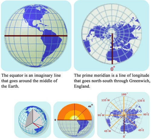 Lines of latitude start with the Equator. Lines of longitude begin at the prime meridian