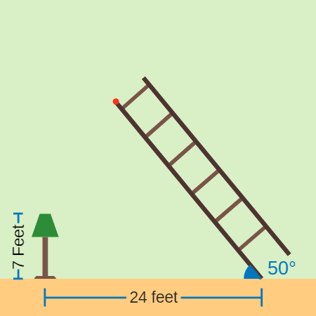 Secant, Cosecant, and Cotangent Functions: Hold the Ladder!