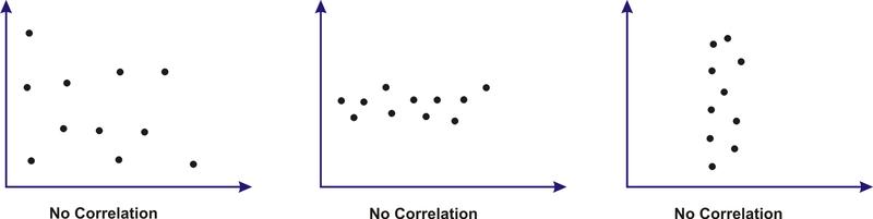 Scatter Plots Read Statistics Ck 12 Foundation