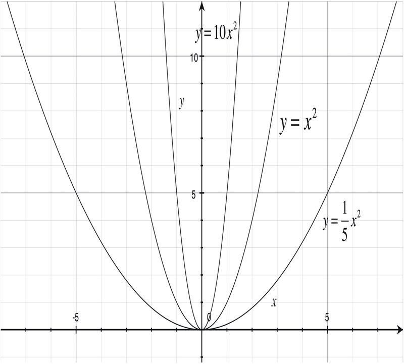 transformations of functions ck 12 foundation Limit of Ln X ASX Approaches Infinity stretching and pressing graphs
