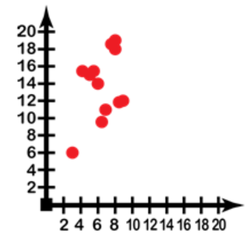 Scatterplot of hours of sleep and math score