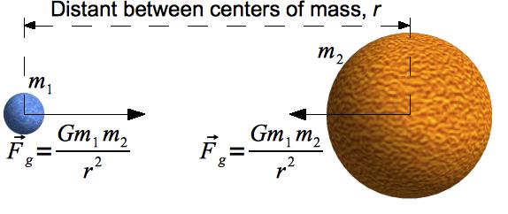 Universal Law of Gravity – Law of Universal Gravitation Worksheet