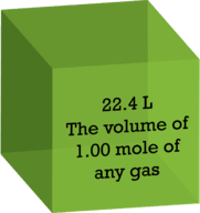 Avogadro's hypothesis states that one mole of gas at STP occupies 22.4 liters