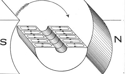 Current and Magnetism Practice