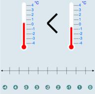 Number Lines: Freezing Cold Comparison