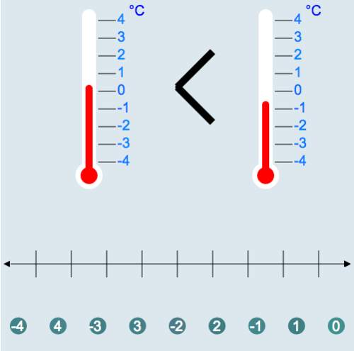 Number Lines: Freezing Cold Comparison