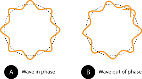 Image of an electron wave in and out of phase in an orbit
