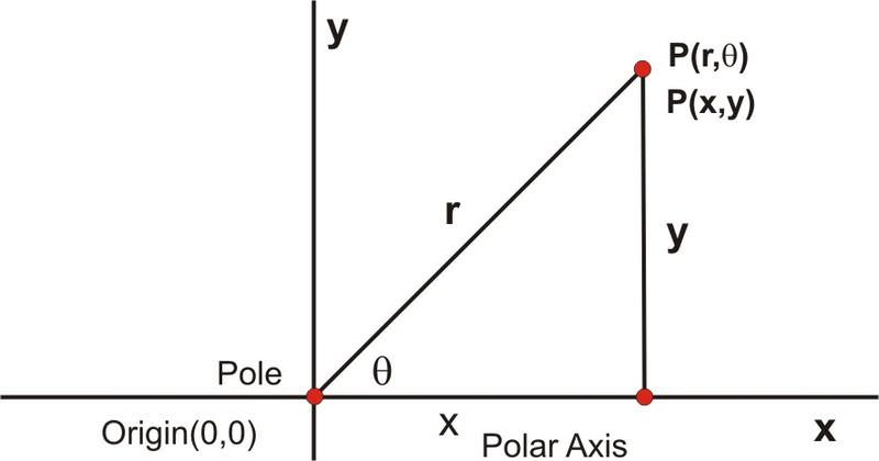 Polar and Rectangular Conversions ( Read )   Trigonometry