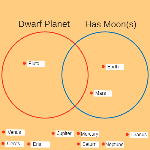 Venn diagrams ck 12 foundation venn diagrams planets and dwarf planets of the solar system ccuart Gallery