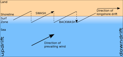 Picture of longshore drift