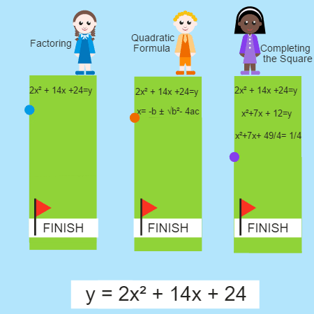 Comparing Methods to Solve a Quadratic
