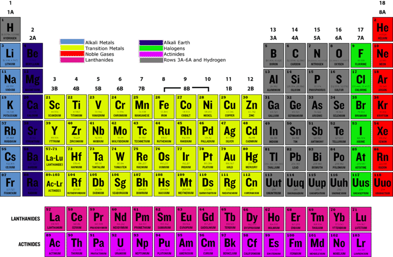 meet the halogens - Periodic Table With Alkali Metals Halogens