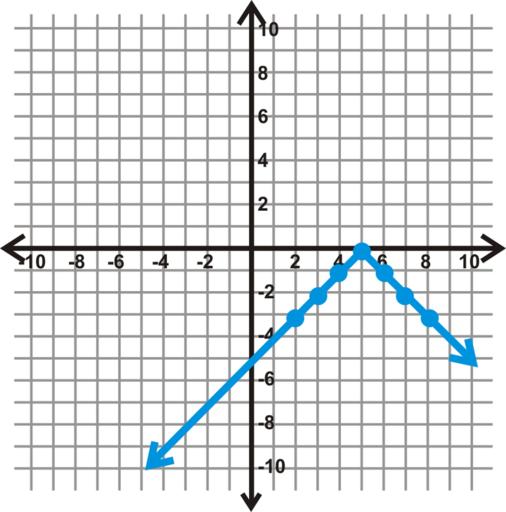 Graficar Funciones Básicas de Valor Absoluto | CK-12 Foundation on
