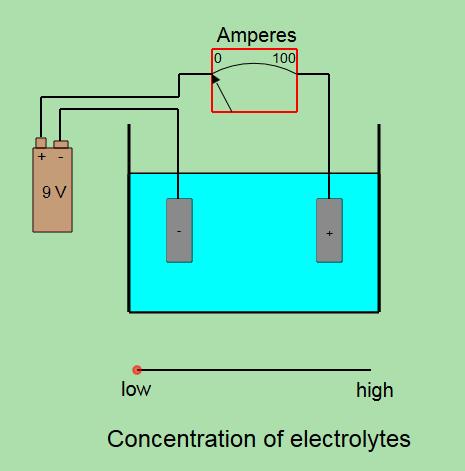 Electrolytes and Nonelectrolytes
