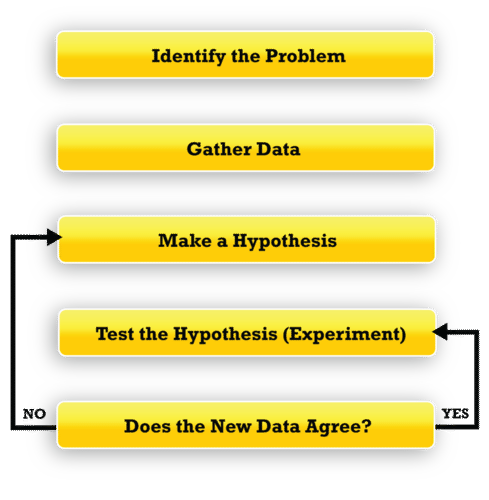 Scientists follow the steps of the scientific method in order to acquire new knowledge
