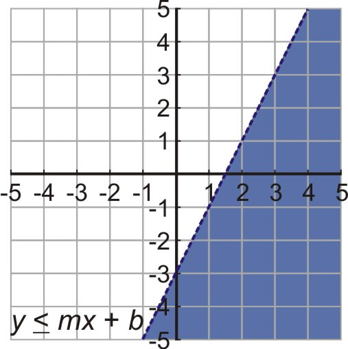 Linear Inequalities in Two Variables – Graphing Linear Inequalities in Two Variables Worksheet