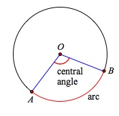 Arcs Semi Circles And Central Angles Ck 12 Foundation