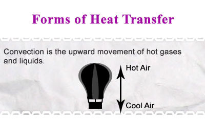 Forms of heat transfer - Overview