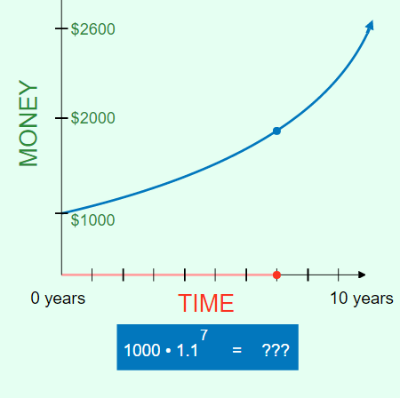 Money over Time