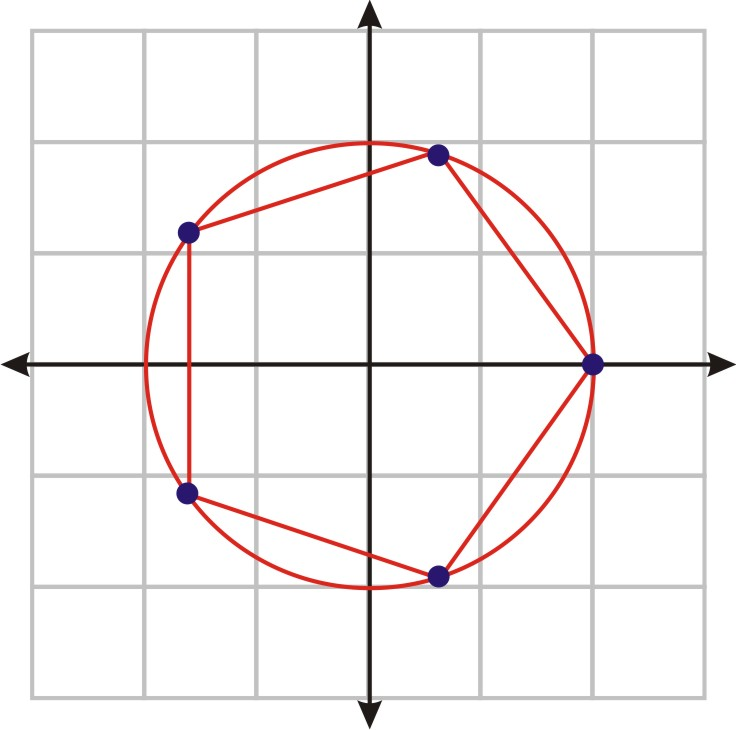 De Moivre's and the nth Root Theorems