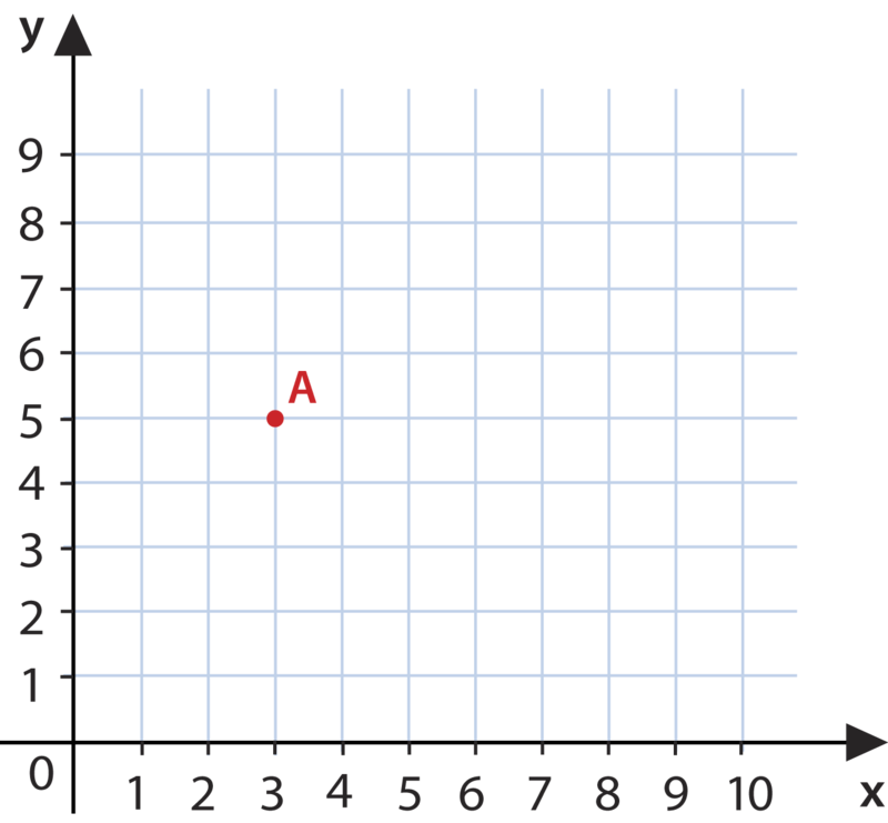The Coordinate Plane Ck 12 Foundation
