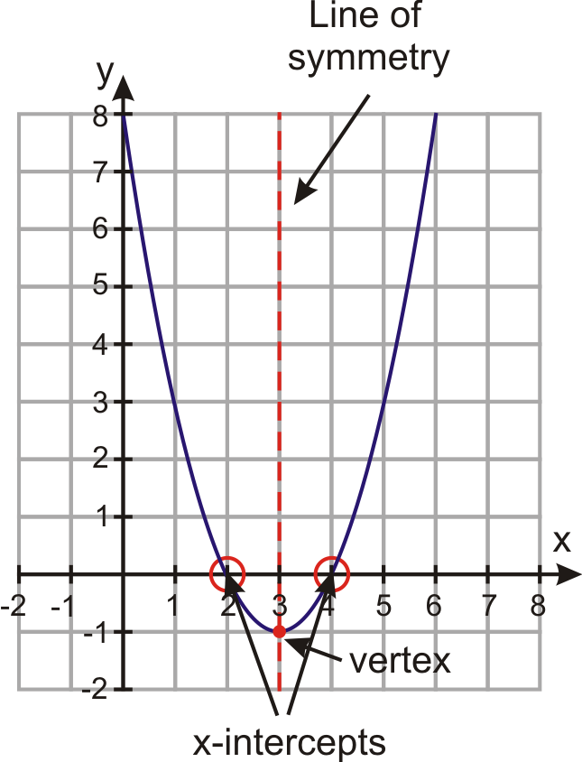 Graphs Of Quadratic Functions In Intercept Form Read Algebra