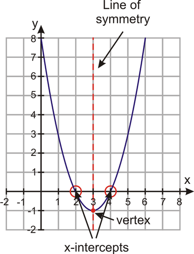 Graphs of Quadratic Functions in Intercept Form