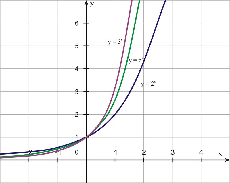 Exponential Functions | CK-12 Foundation