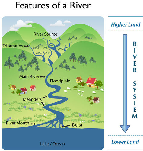 Diagram of the features of a river