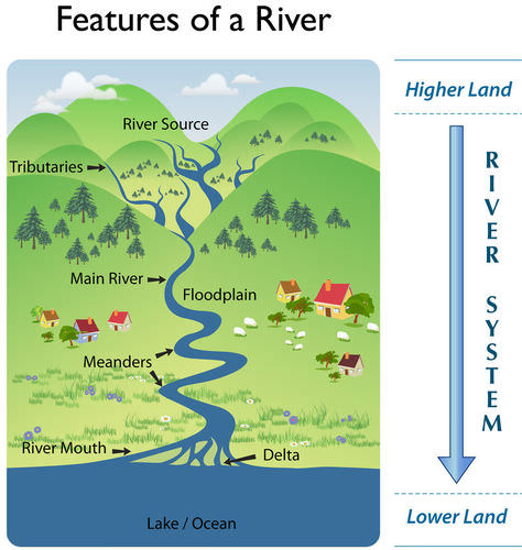 Streams And Rivers Read Earth Science Ck 12 Foundation