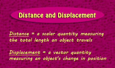 Distance and Displacement - Overview