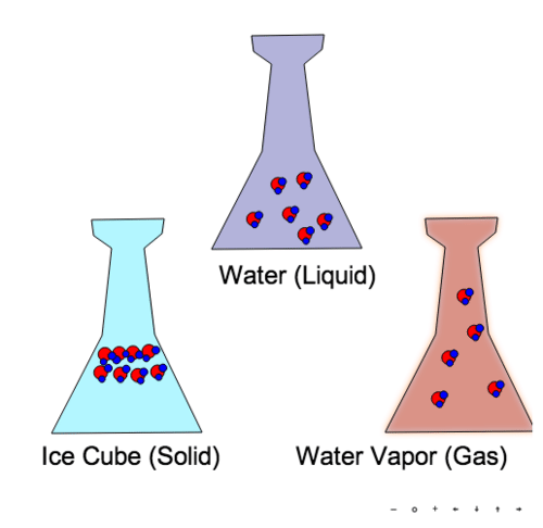 Solid, Liquid, and Gas Interactive Practice