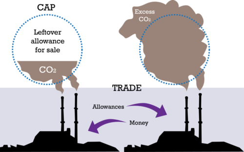 Diagram of how cap-and-trade works