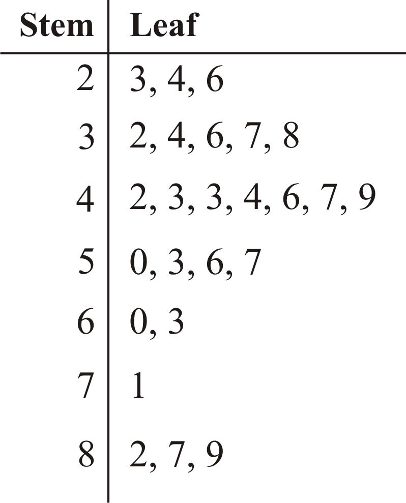 StemandLeaf Plots Read Statistics – Stem and Leaf Worksheets