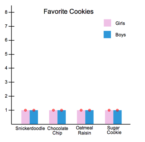 Double Bar Graphs: Favorite Cookies Chart