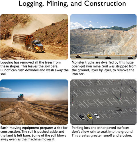Logging, mining, construction, and paving surfaces are some of the ways that soil erosion increases