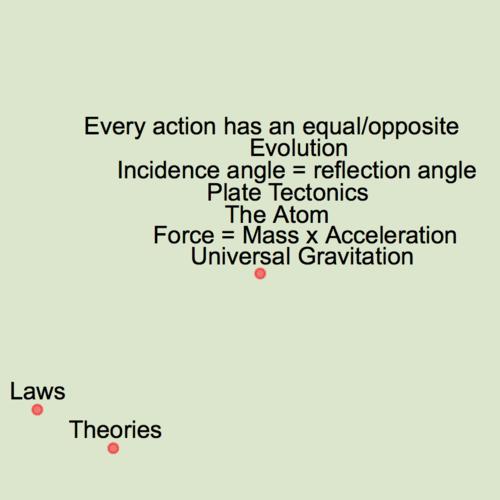Development of Theories