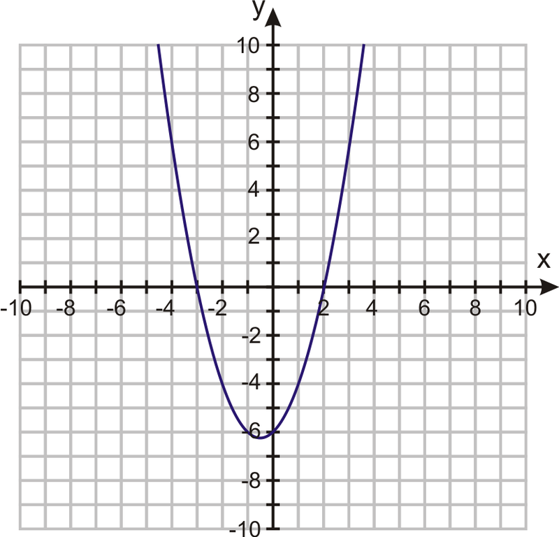 Quadratic Equations By Graphing Ck 12 Foundation