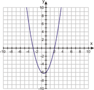 Quadratic Equations by Graphing