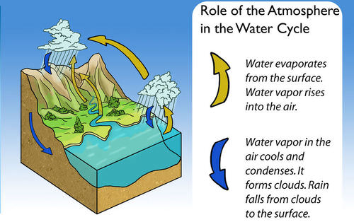 The atmosphere is a big part of the water cycle