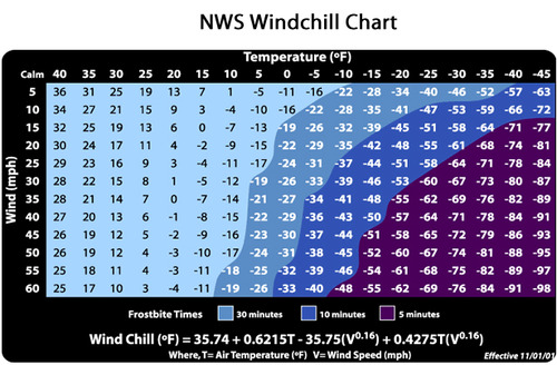 Windchill temperature chart