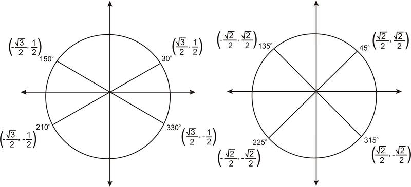 how to use the unit circle to find an angle
