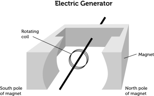 Basic schematic of a generator