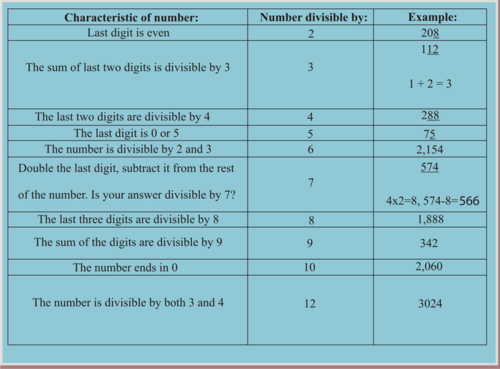 MCC6.NS.4 - Divisibility Rules to Find Factors